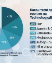 Над 90% положителен вот за Technology4Business – Варна